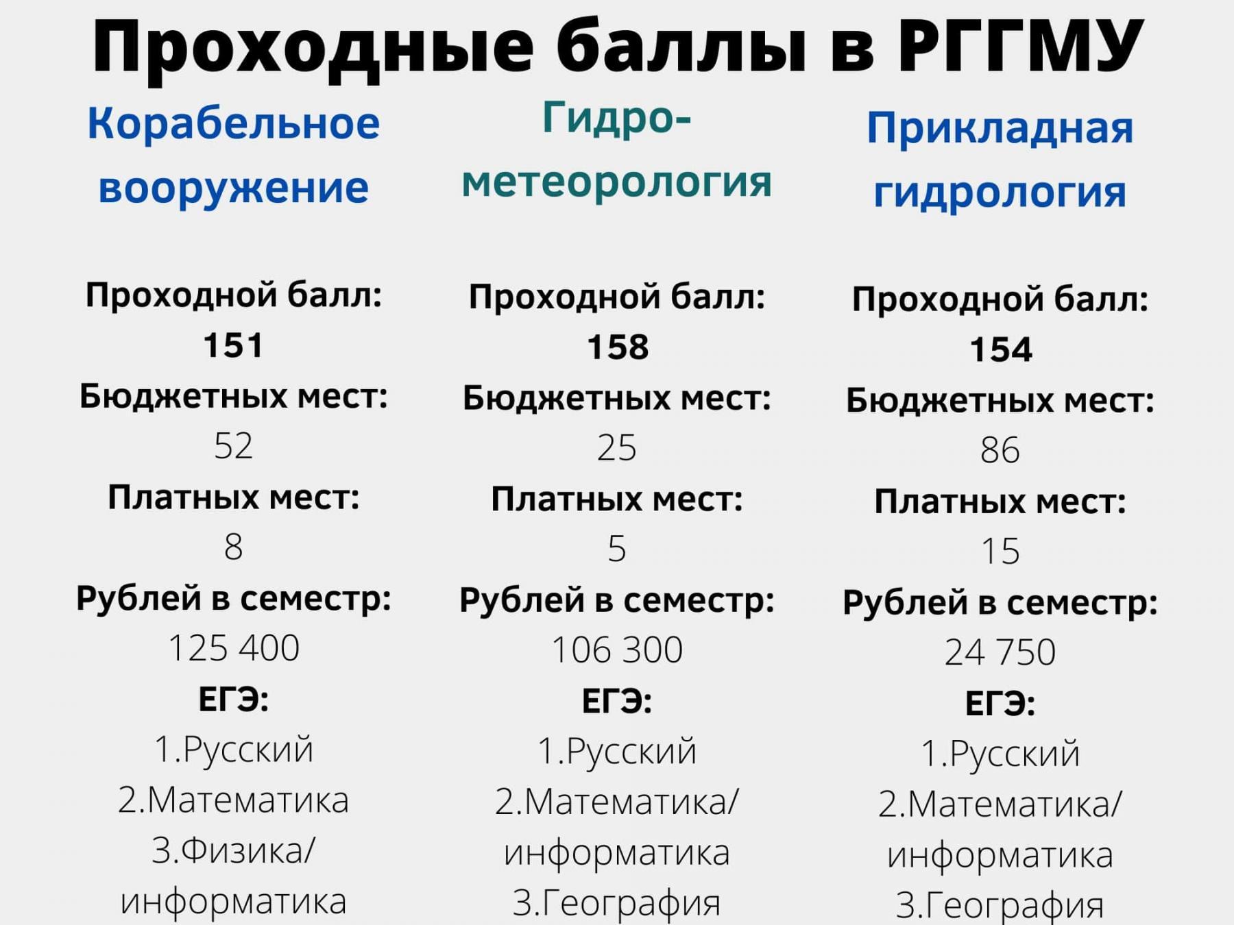 фото 7 вузов Санкт-Петербурга с самыми низкими баллами ЕГЭ на бюджет летом 2021 года 4