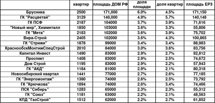 фото Лидеры строительного рынка в Новосибирске сохранили свои позиции 2