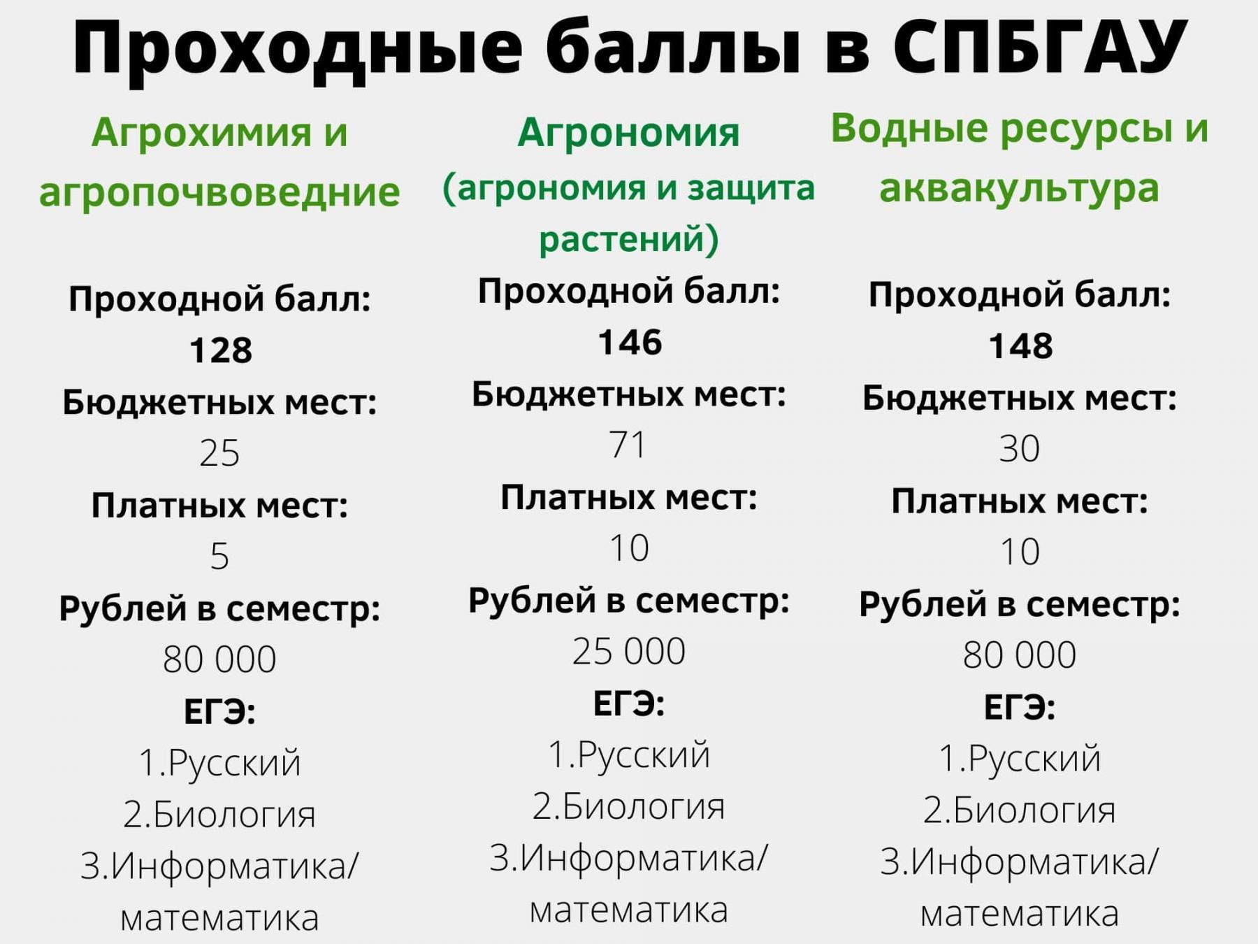 фото 7 вузов Санкт-Петербурга с самыми низкими баллами ЕГЭ на бюджет летом 2021 года 2