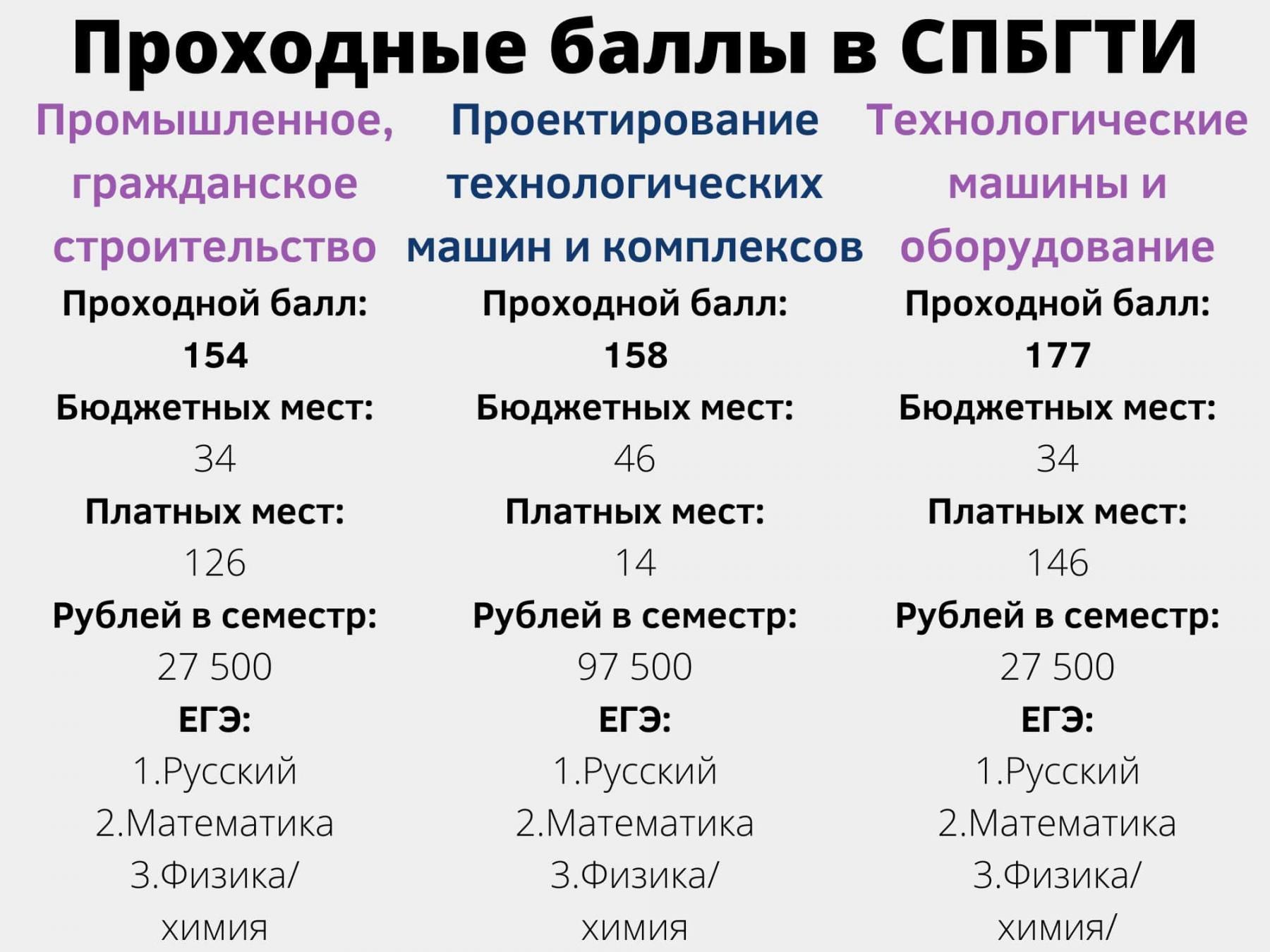 фото 7 вузов Санкт-Петербурга с самыми низкими баллами ЕГЭ на бюджет летом 2021 года 5