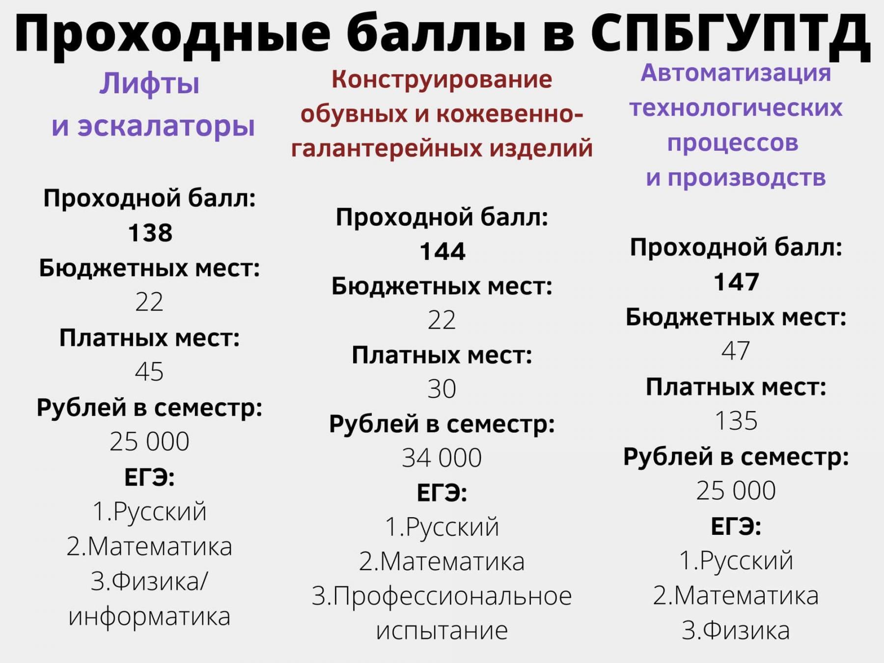 фото 7 вузов Санкт-Петербурга с самыми низкими баллами ЕГЭ на бюджет летом 2021 года 7