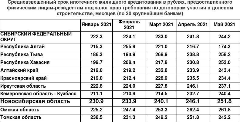 фото В Новосибирской области ставка по ипотечным кредитам незначительно выросла 2