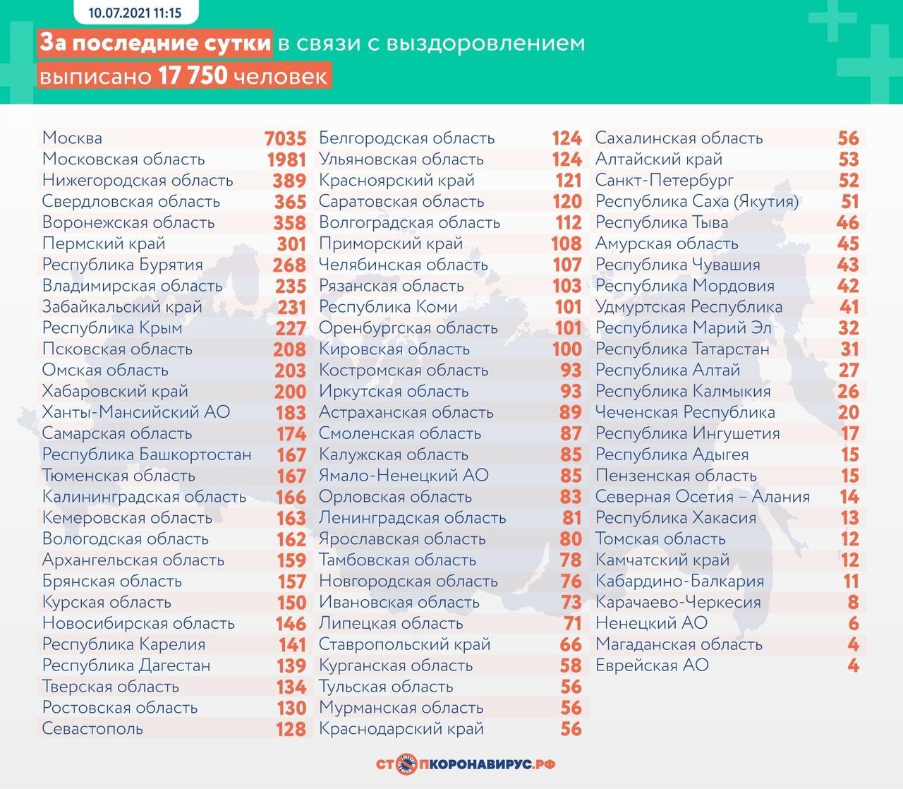 Фото В России от COVID-19 умерли ещё 752 пациента 3