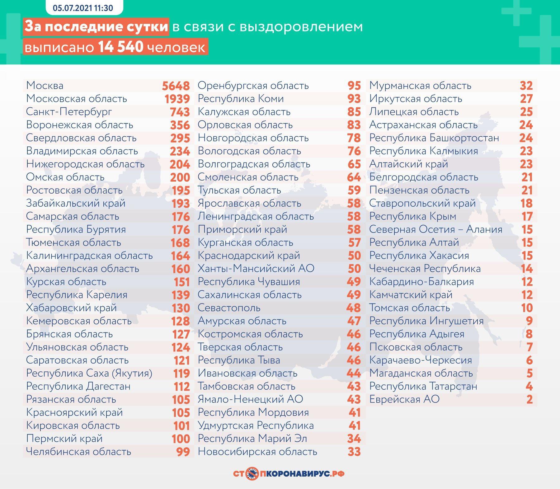 Фото 654 больных COVID-19 умерли в России за сутки 3