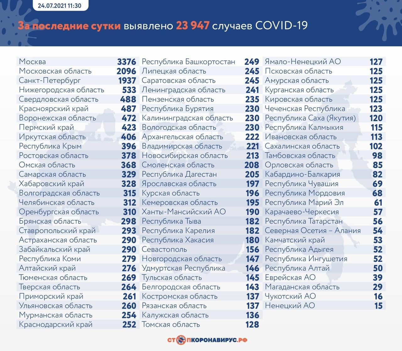 Фото Почти 24 тысячи новых заражений COVID-19 зафиксировано за сутки в России 2