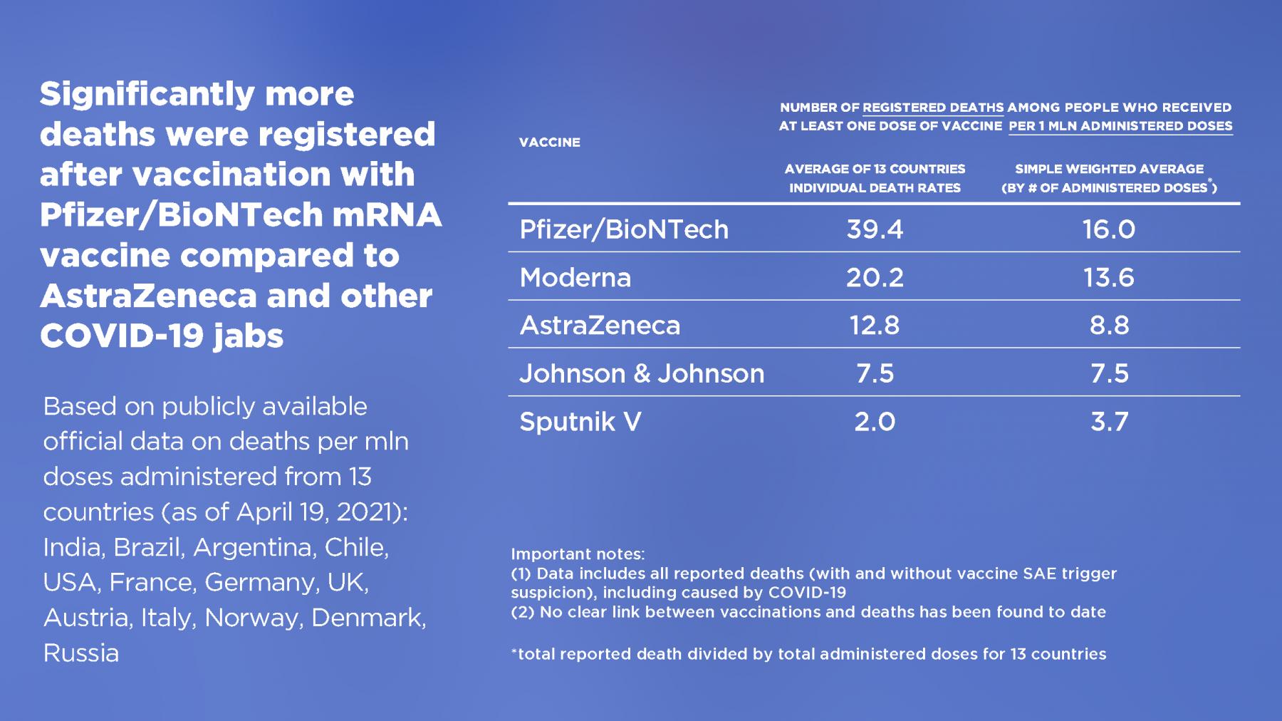 Фото Эффективность «Спутника V» в сравнении с зарубежными вакцинами Pfaizer и Moderna – оценка вирусолога 3