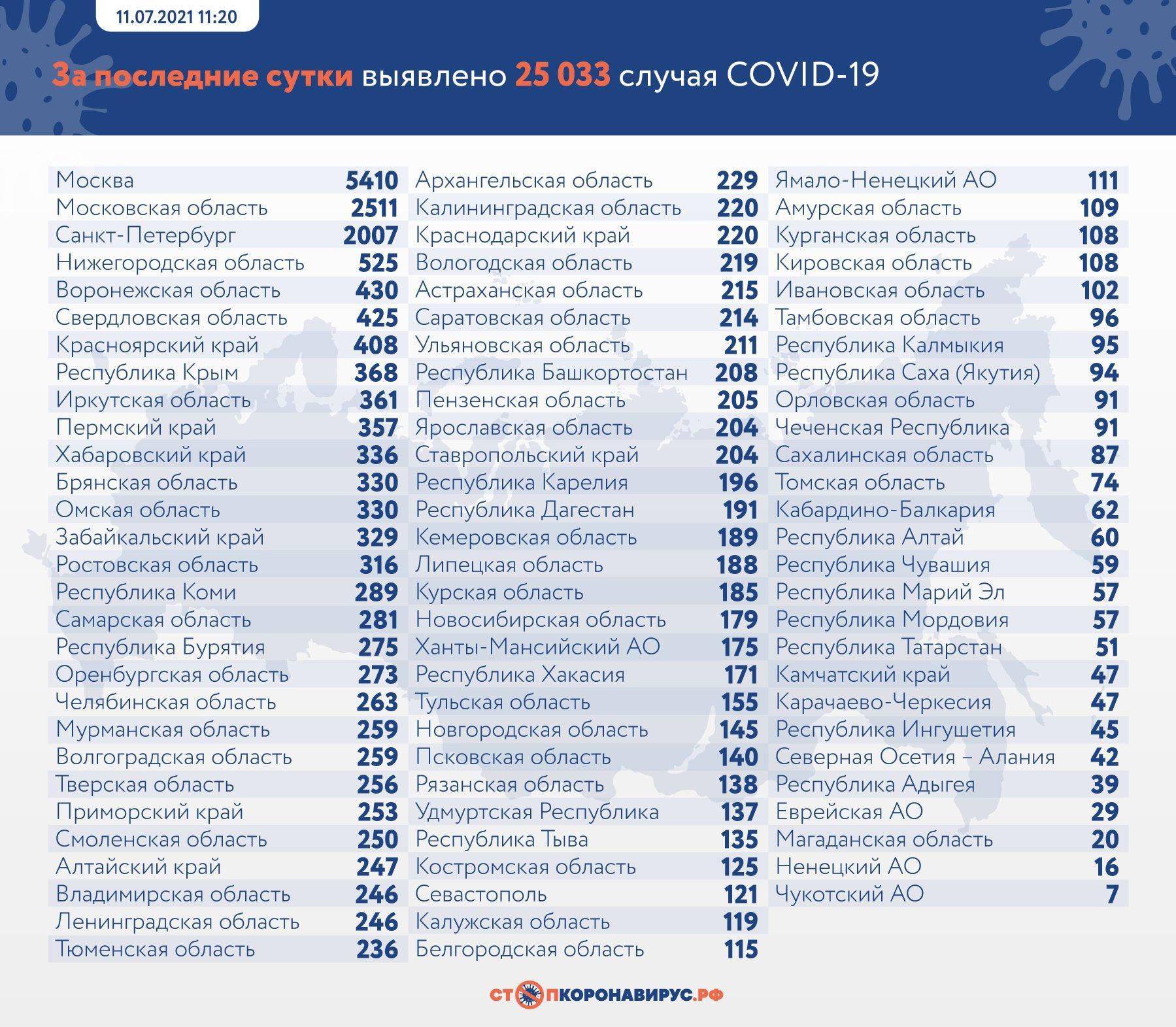 фото Три сибирских региона вошли в топ-15 по заражаемости COVID-19 2