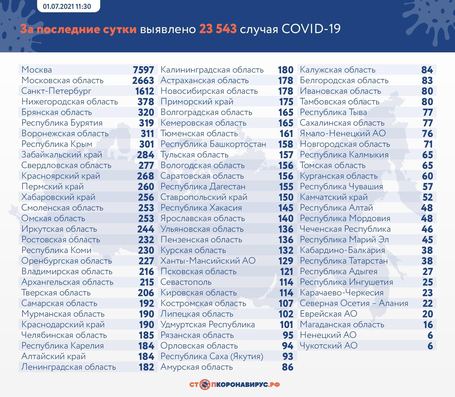 Фото 23 543 случая заражения коронавирусом выявили в России за сутки 2