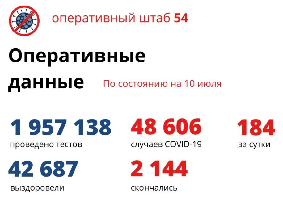 фото В Новосибирской области от коронавируса скончались 2 144 человека 2