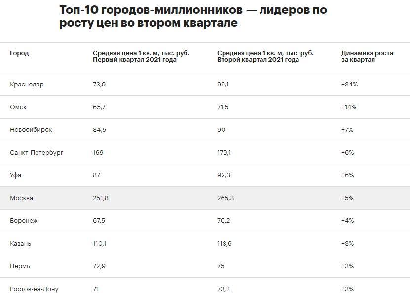 Фото Где самые дорогие квартиры в России: названы лидеры по росту цен на новостройки 2