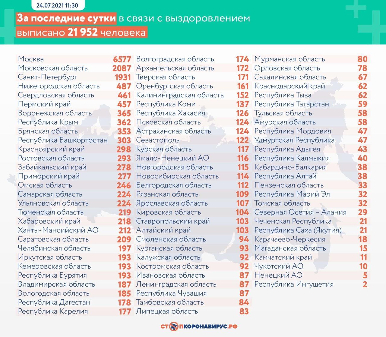 Фото Почти 24 тысячи новых заражений COVID-19 зафиксировано за сутки в России 3
