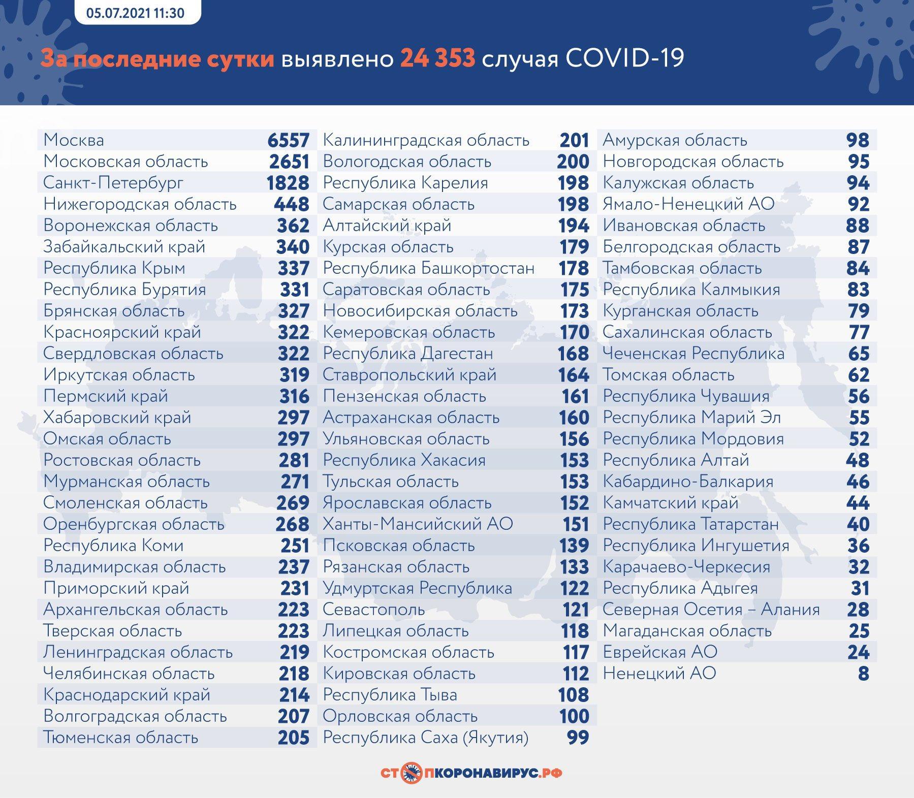 Фото 654 больных COVID-19 умерли в России за сутки 2