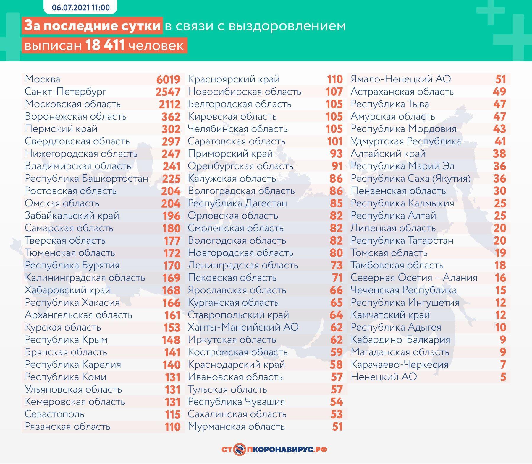 Фото 737 больных коронавирусом умерли в России за сутки 3