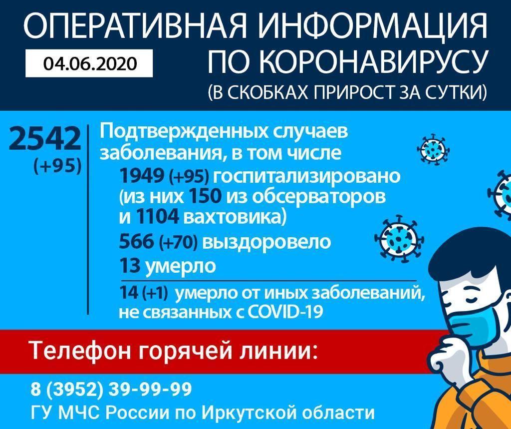фото Больше 2500 случаев коронавируса выявили в Иркутской области 2