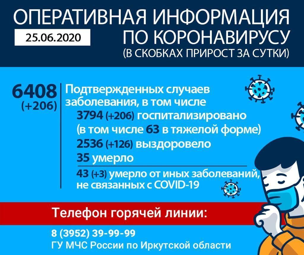 фото Больше 200 заболевших за сутки: в Иркутской области растёт число выявленных случаев коронавируса 2