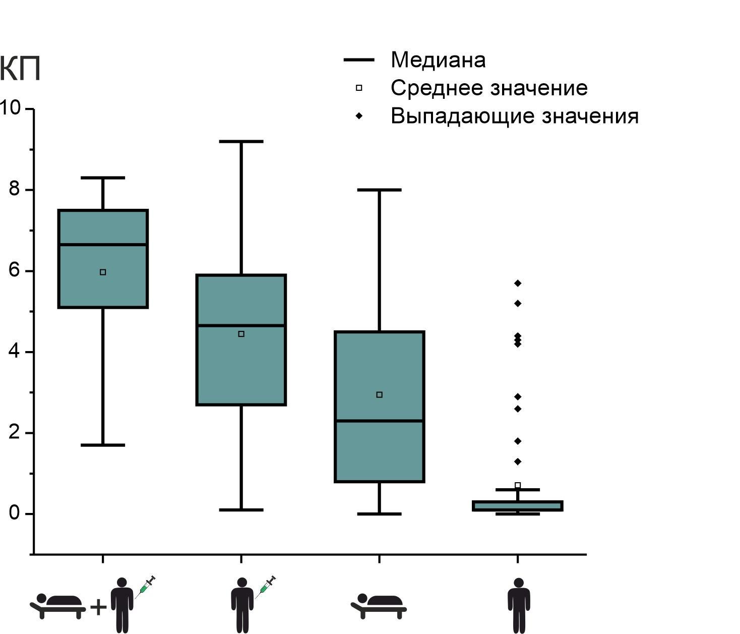Фото Учёные рассказали, у кого больше антител – у переболевших или вакцинированных от коронавируса 2