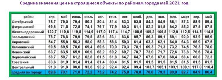 Фото Эксперт спрогнозировал обвал цен на новостройки в Новосибирске в начале 2022 года 2