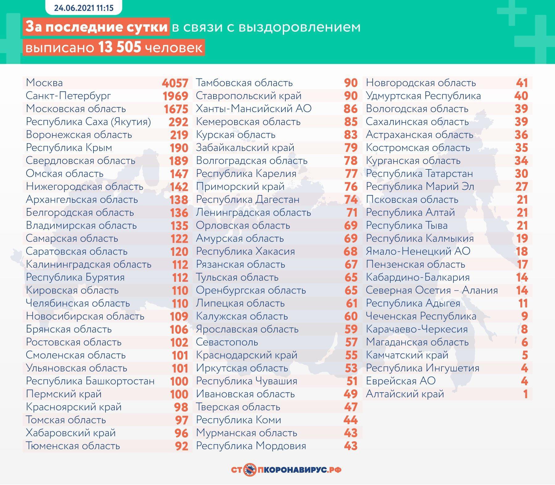Фото 20 182 случая заражения COVID-19 выявили в России за сутки 3