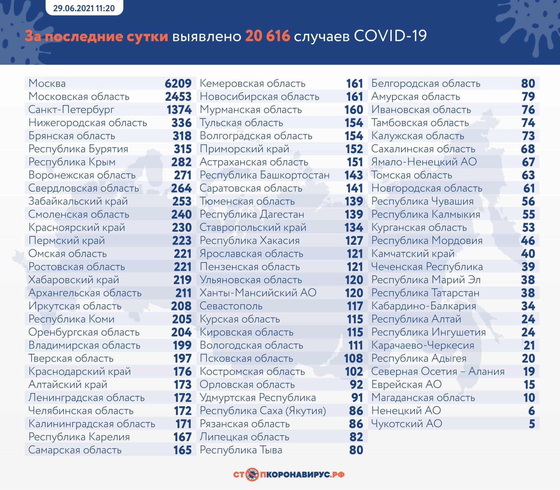 Фото 652 больных коронавирусом умерли в России за сутки 2