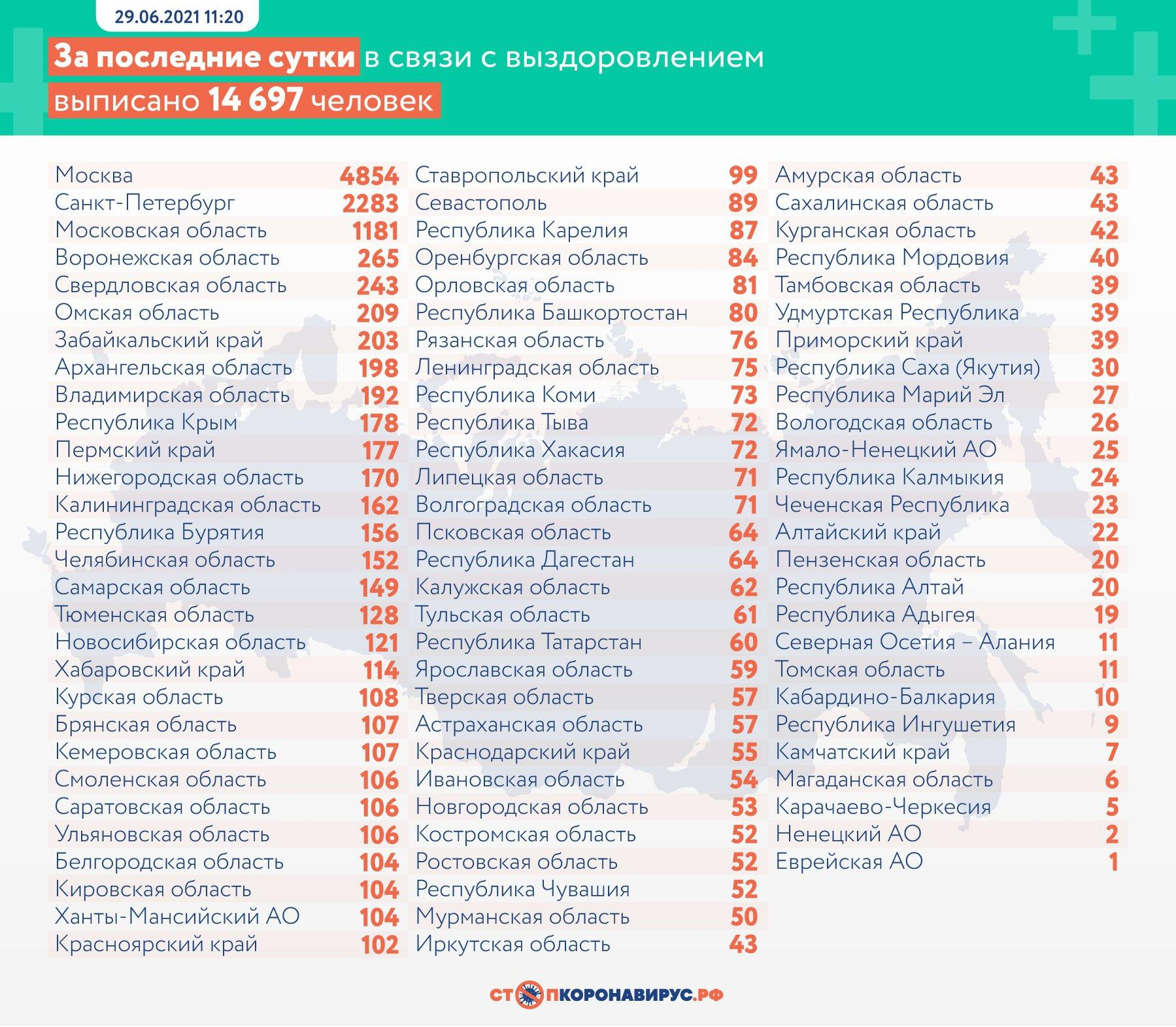 Фото 652 больных коронавирусом умерли в России за сутки 3