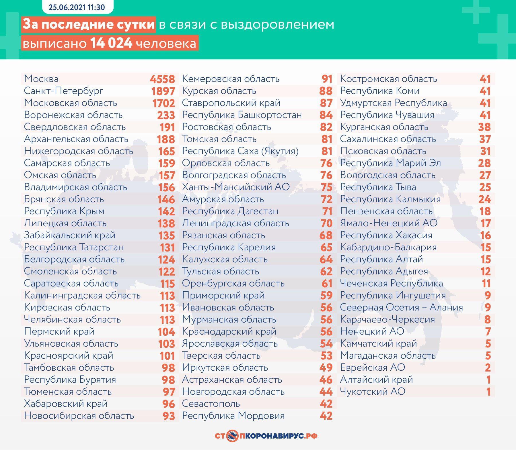 Фото 601 человек скончался от коронавируса в России за сутки 3