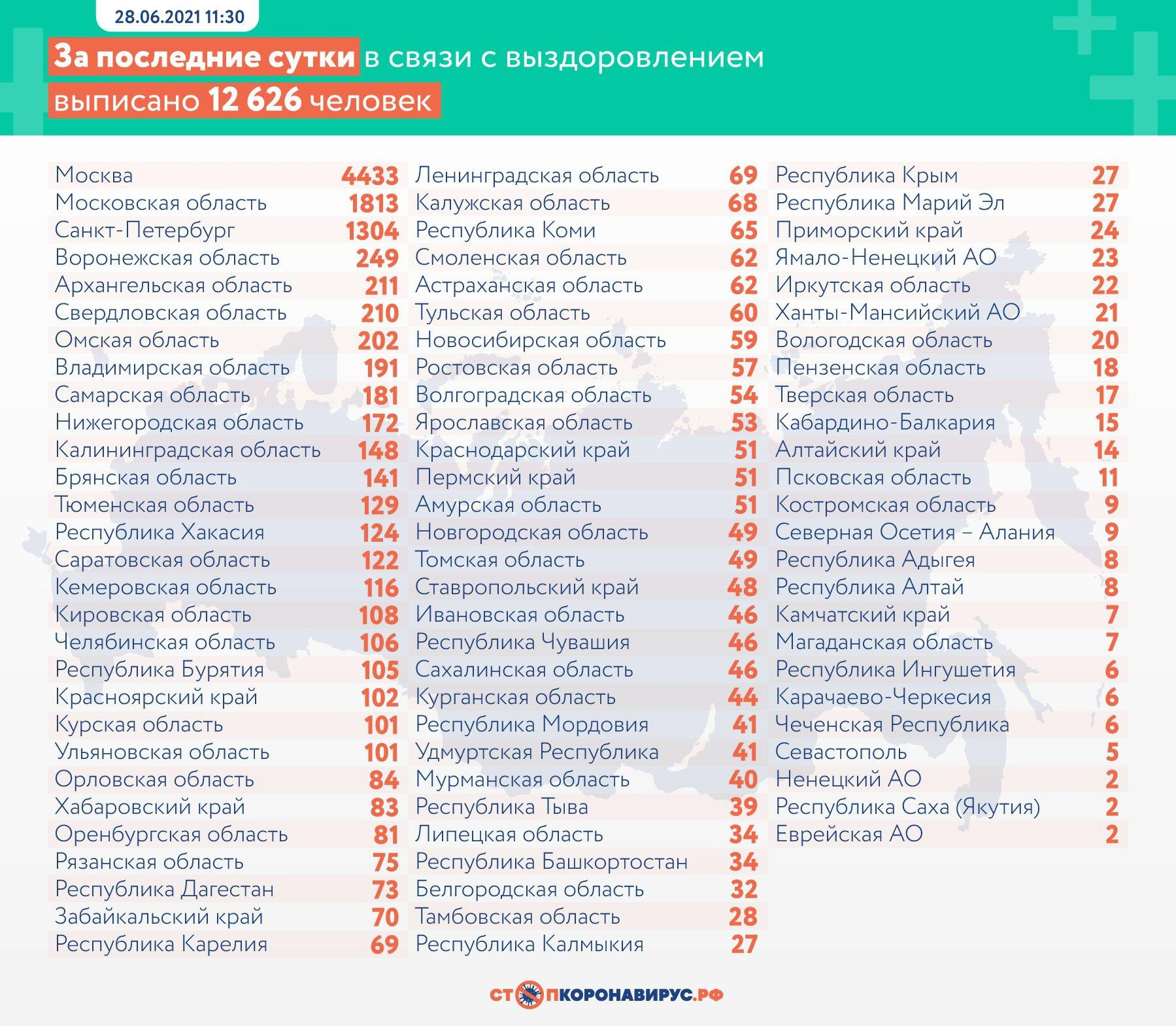 Фото 21 650 заражённых коронавирусом выявили в России за сутки 3