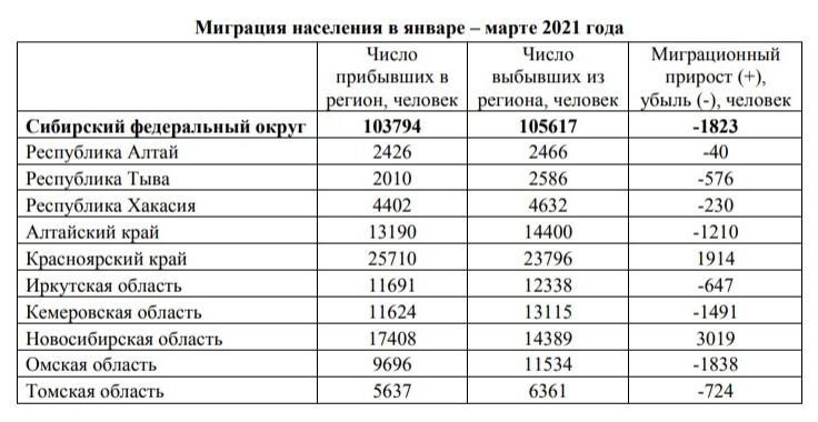Фото Новосибирская область стала лучшей в Сибири по миграционному приросту населения 2