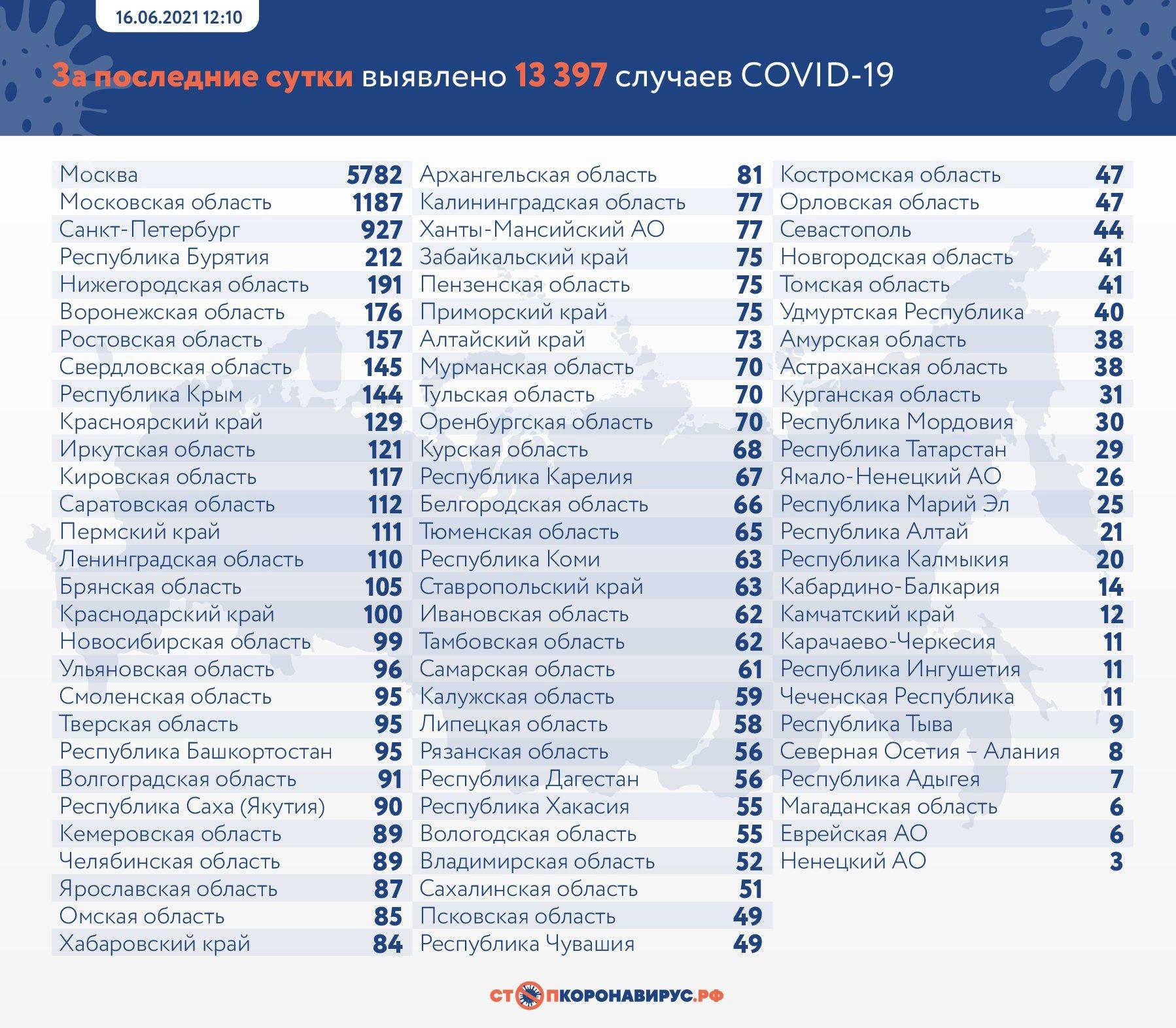 Фото 13 397 случаев заражения COVID-19 выявили в России за сутки 2