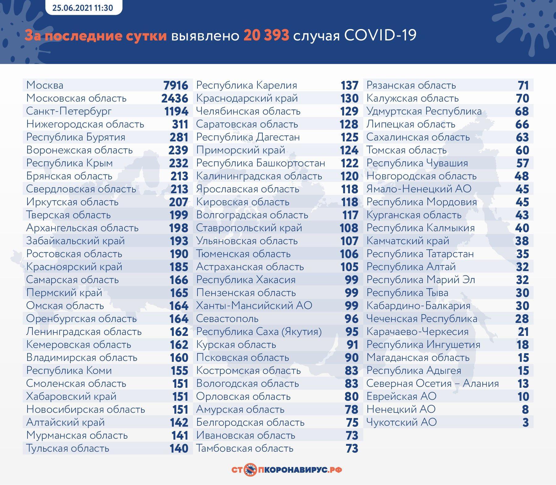 Фото 601 человек скончался от коронавируса в России за сутки 2