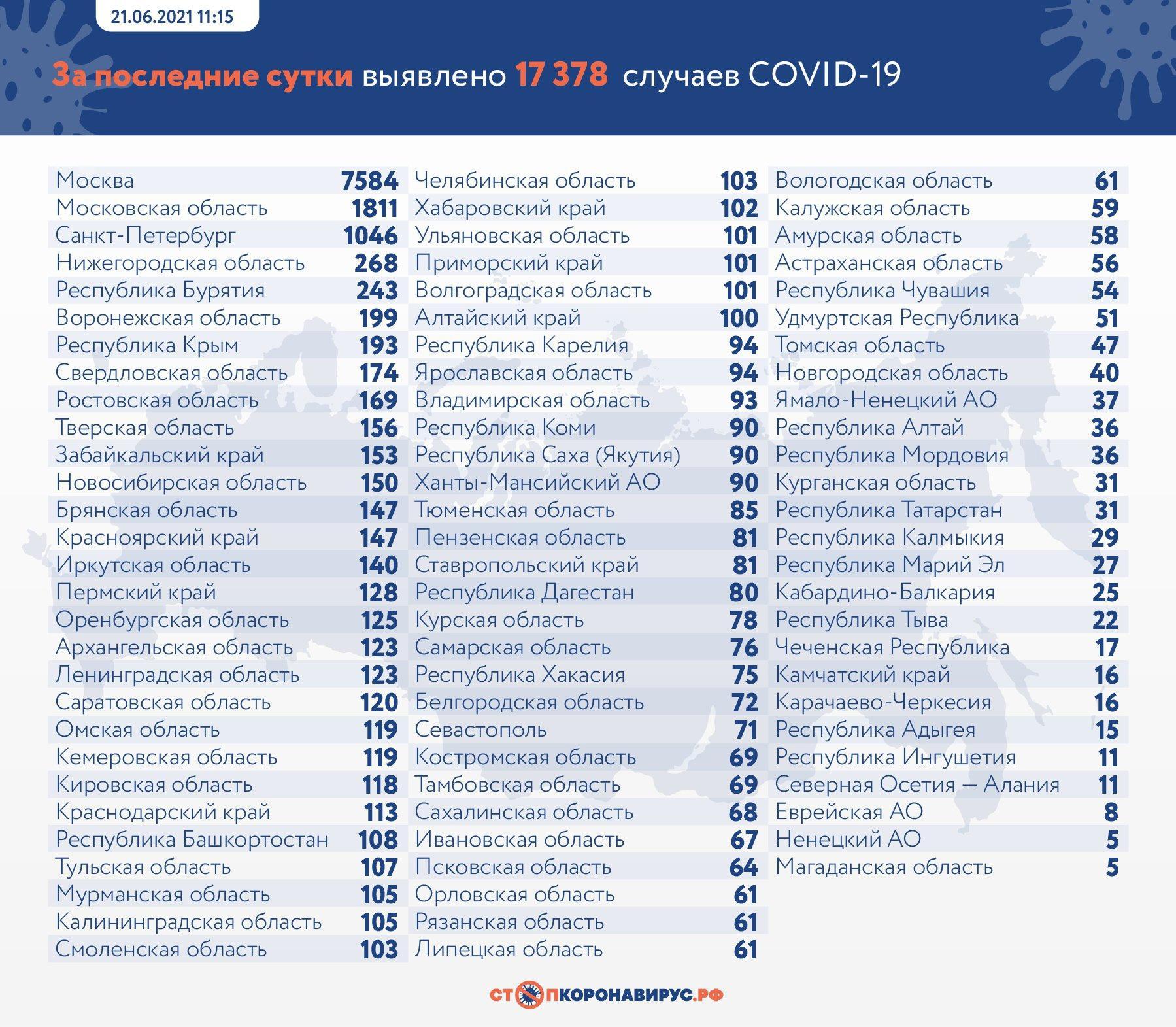 Фото 17 378 новых случаев заболевания COVID-19 выявили в России за сутки 2
