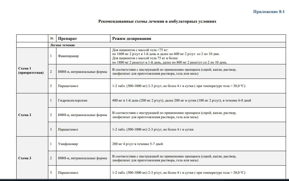 Фото Какие бесплатные лекарства положены заболевшим COVID-19 в июне 2021 года – список 2