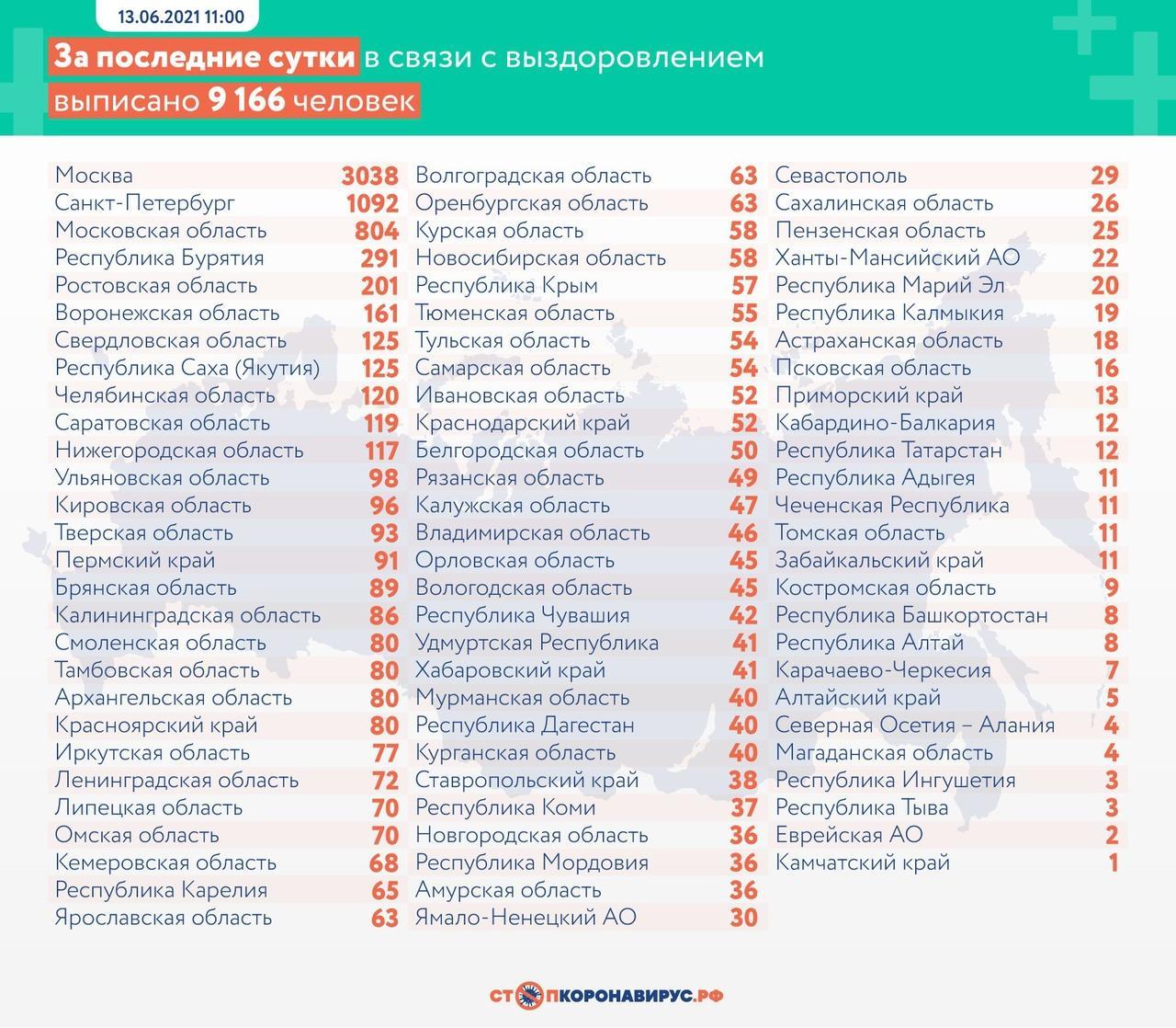 Фото В России выявлено почти 15 тысяч новых случаев заражения коронавирусом 3