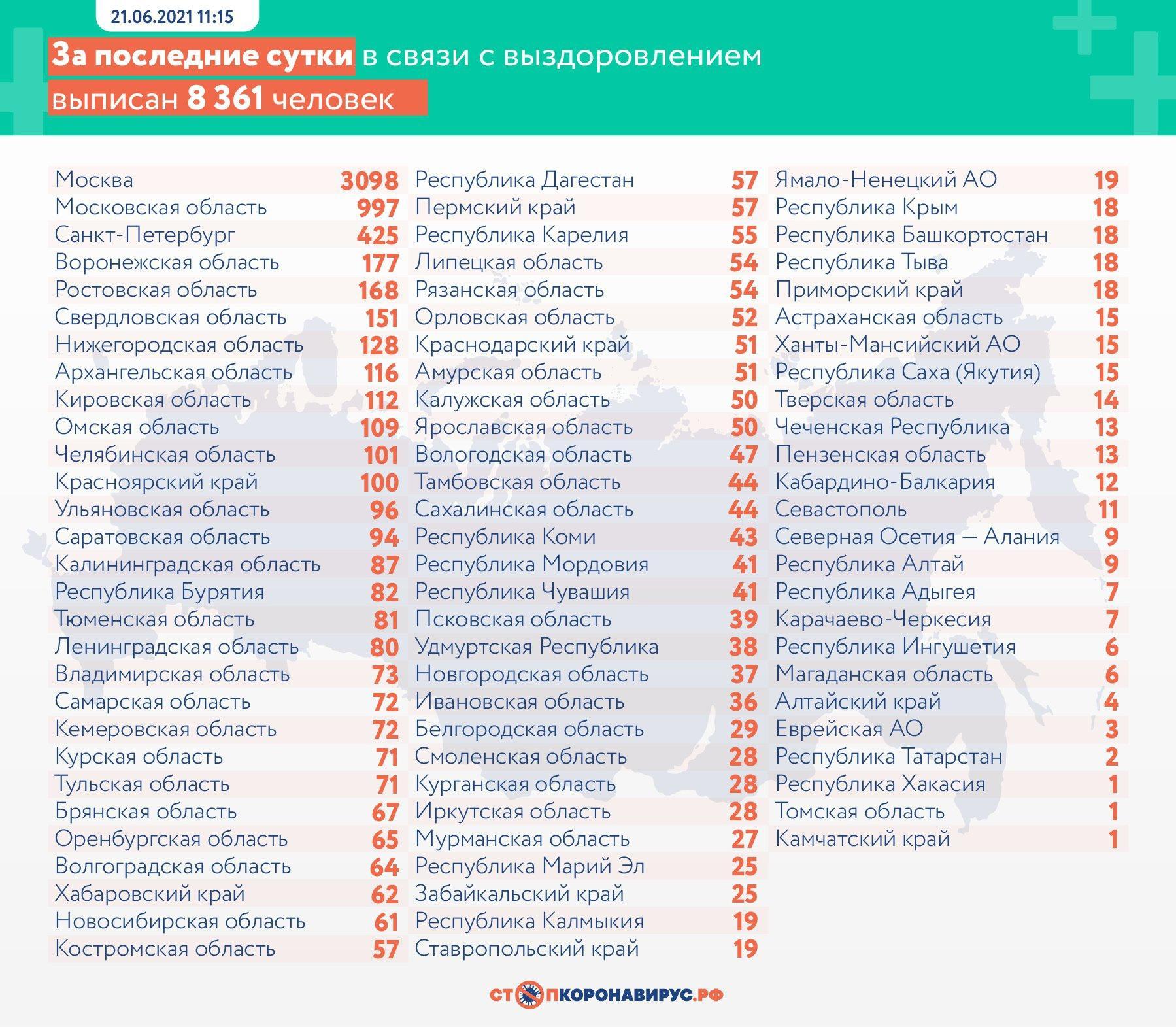 Фото 17 378 новых случаев заболевания COVID-19 выявили в России за сутки 3