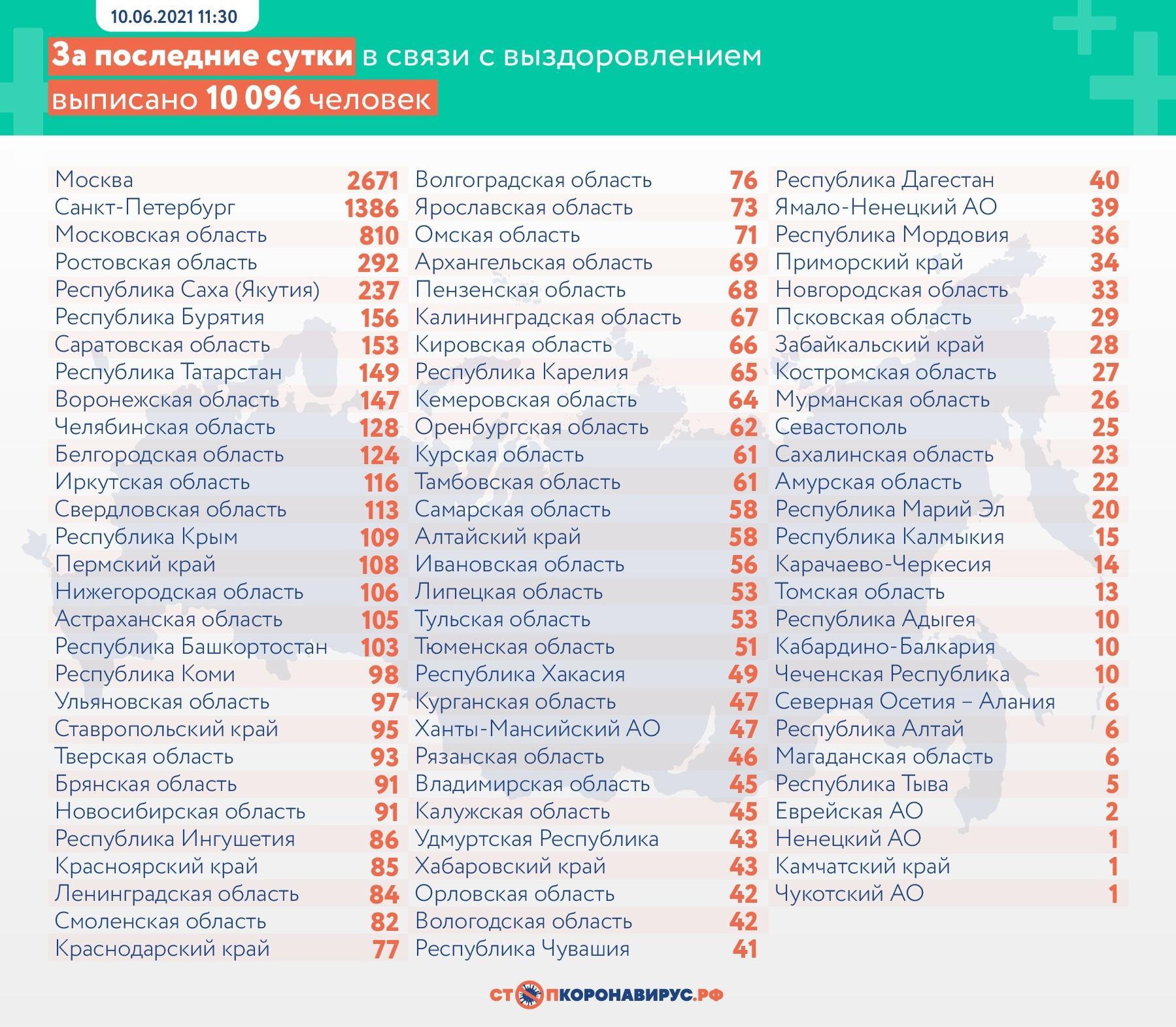 фото 11 699 человек заразились коронавирусом в России за сутки 3