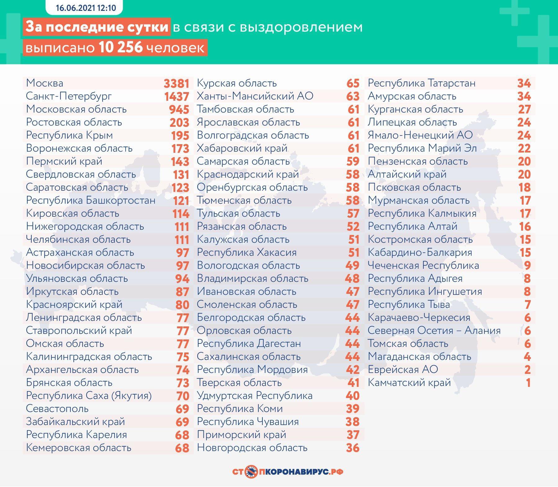 Фото 13 397 случаев заражения COVID-19 выявили в России за сутки 3