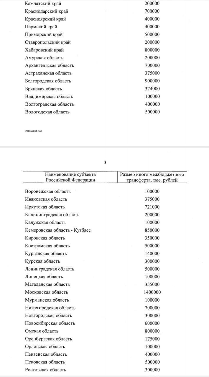 Фото 600 млн рублей правительство выделило на ремонт дорог в Новосибирской области 2