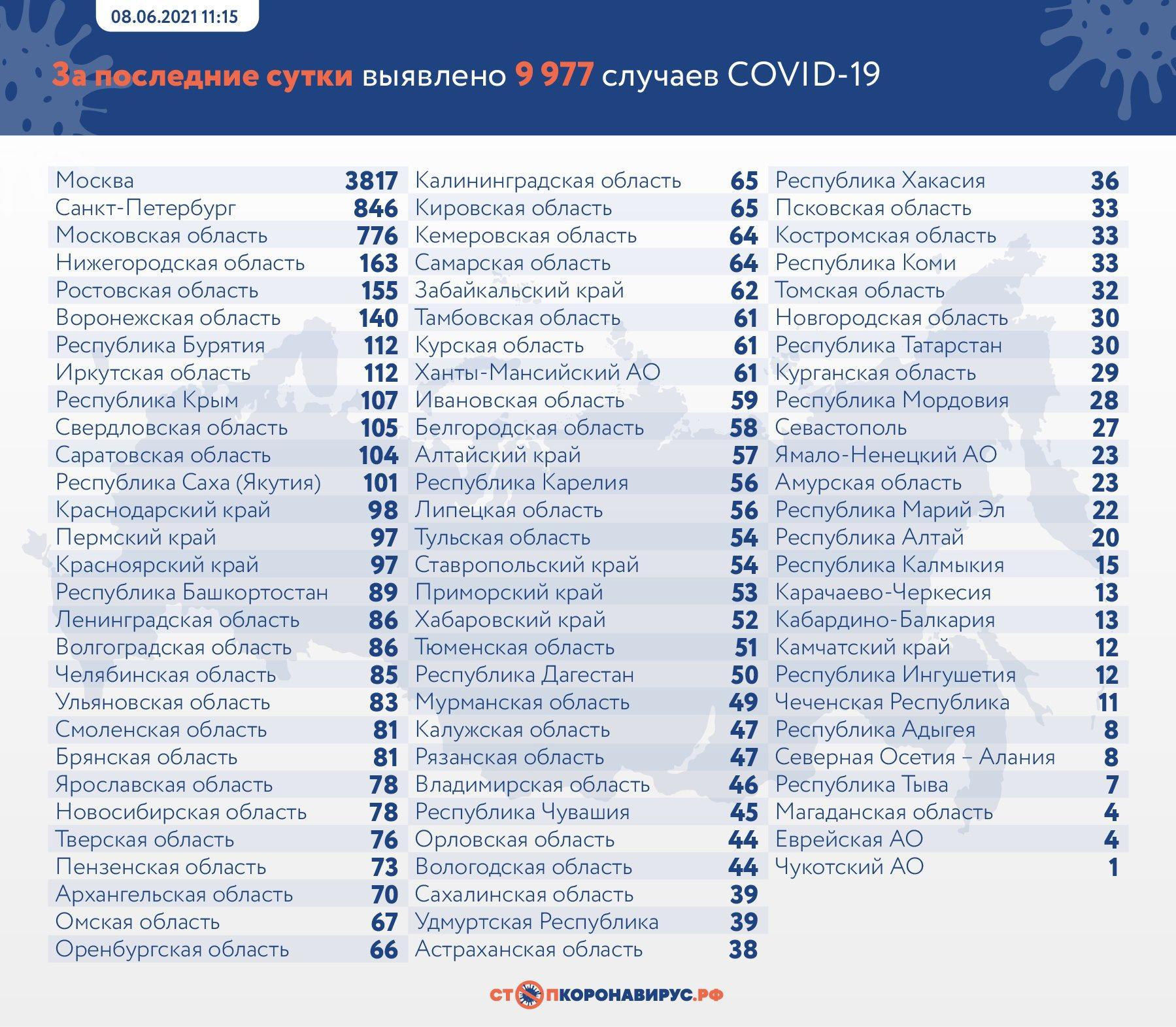 фото 9 977 случаев заражения коронавирусом выявили в России за сутки 2