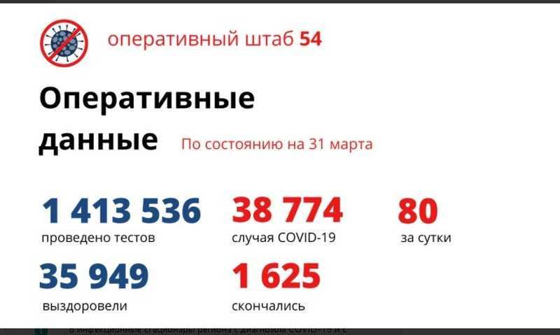 фото Количество умерших от коронавируса в Новосибирской области достигло 1 625 человек к 1 апреля 2