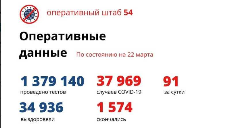фото Количество умерших от коронавируса в Новосибирской области достигло 1 574 человек к 23 марта 2