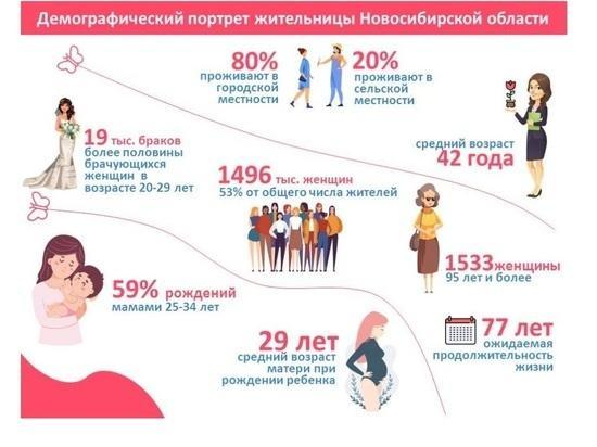 фото Портрет жительницы Новосибирской области вывели статистики 2