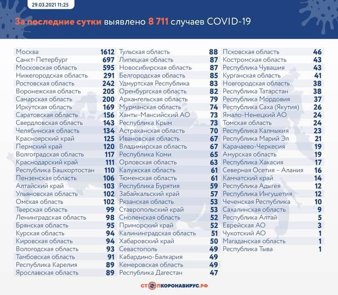 Фото В России от коронавируса умерли 293 человека за сутки 2