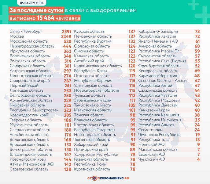 фото В России от коронавируса умерли 462 человека за сутки 3