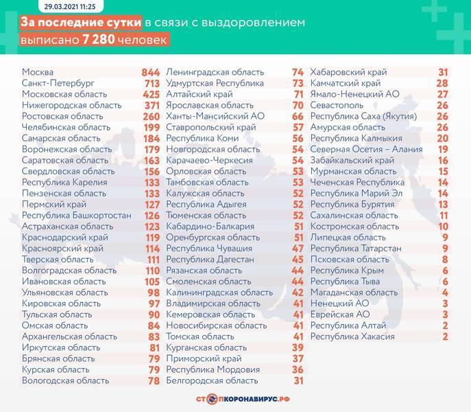 Фото В России от коронавируса умерли 293 человека за сутки 3