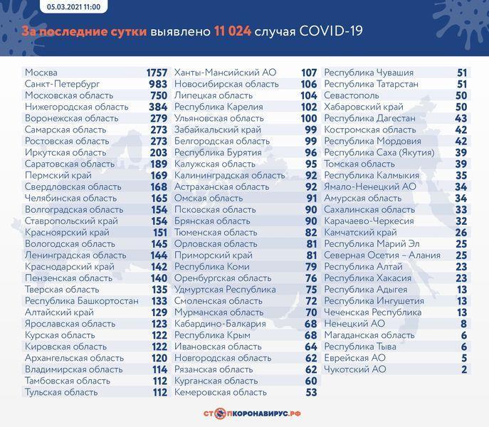 фото В России от коронавируса умерли 462 человека за сутки 2