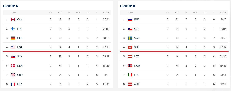 фото России хватило одного периода для разгрома шведов на чемпионате мира по хоккею (видео) 2