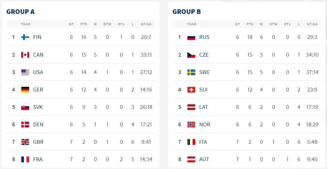 фото Россия сразится с Швецией за первое место в группе на чемпионате мира по хоккею 2