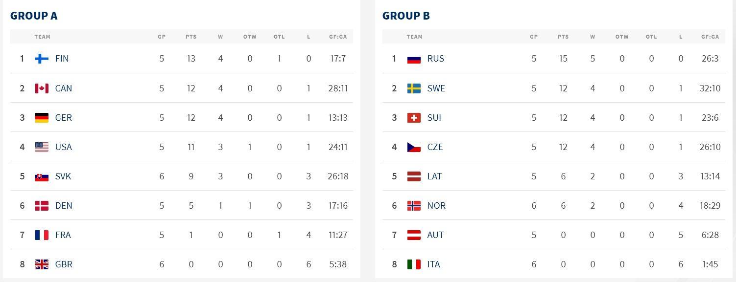 фото Латвия сорвала «сухой» рекорд сборной России по хоккею 2