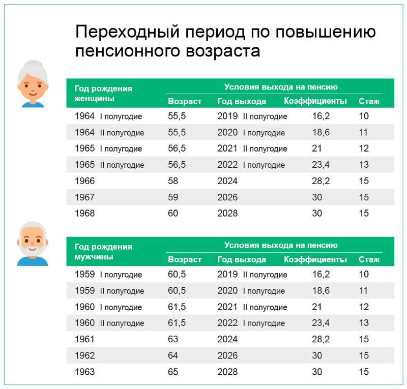 С какого года начинается предпенсионный возраст у женщин 1966 как получить пенсию после инсульта за больного лежащего
