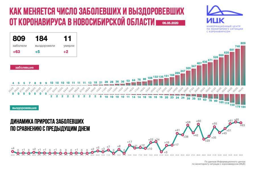 фото За майские праздники количество заболевших коронавирусом в Новосибирской области выросло почти в два раза 2