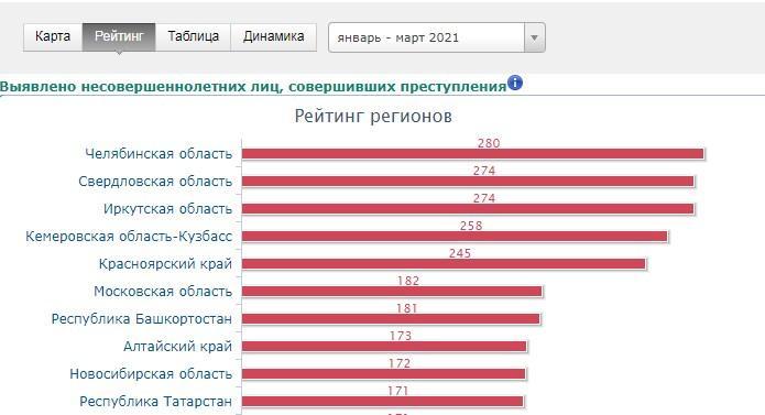 фото Новосибирская область вошла в десятку регионов с наибольшим числом малолетних преступников 2
